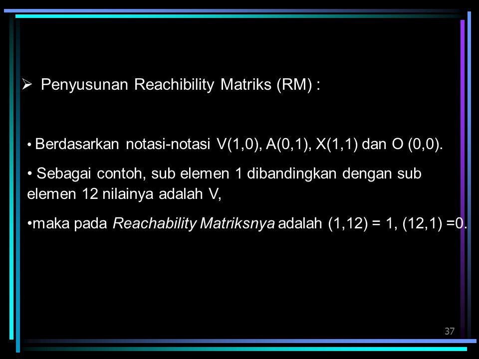 Penyusunan Reachibility Matriks (RM) :
