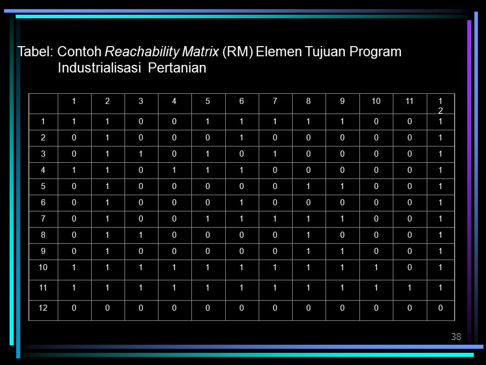 Tabel: Contoh Reachability Matrix (RM) Elemen Tujuan Program Industrialisasi Pertanian