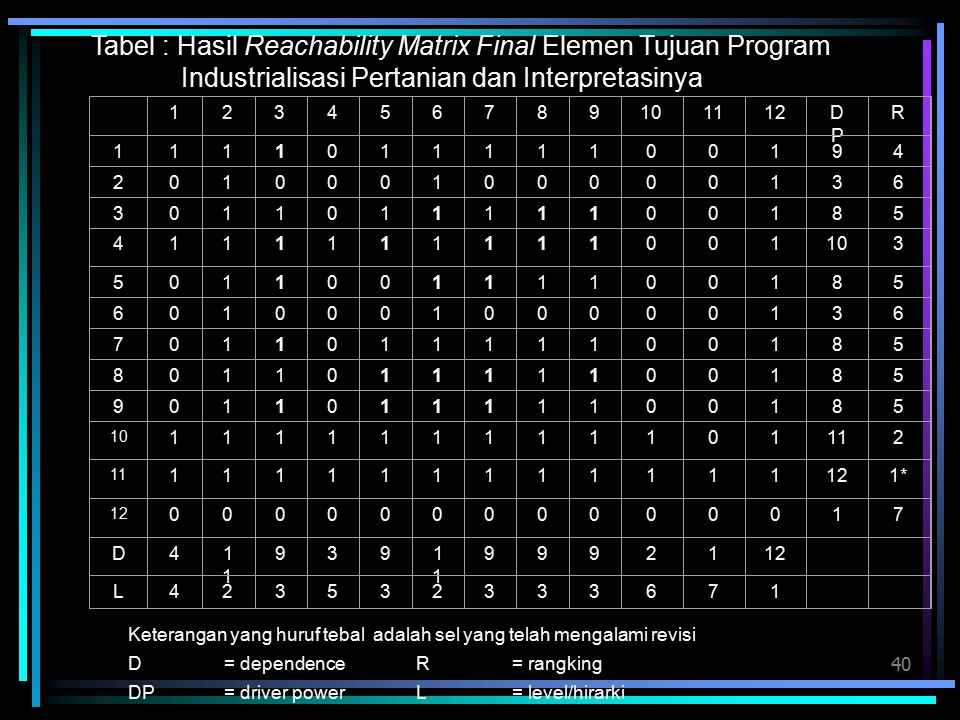 Tabel : Hasil Reachability Matrix Final Elemen Tujuan Program Industrialisasi Pertanian dan Interpretasinya