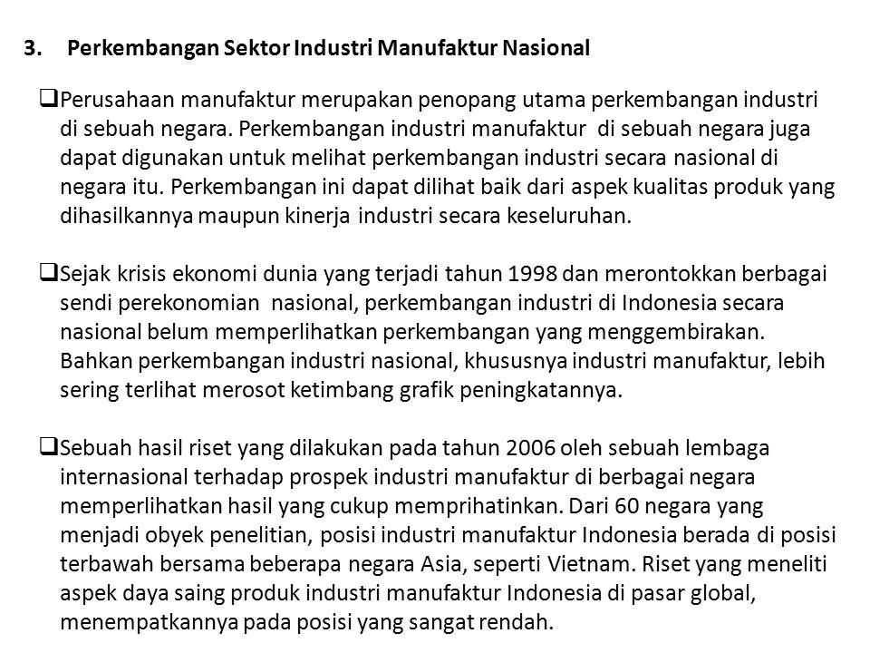 Perkembangan Sektor Industri Manufaktur Nasional