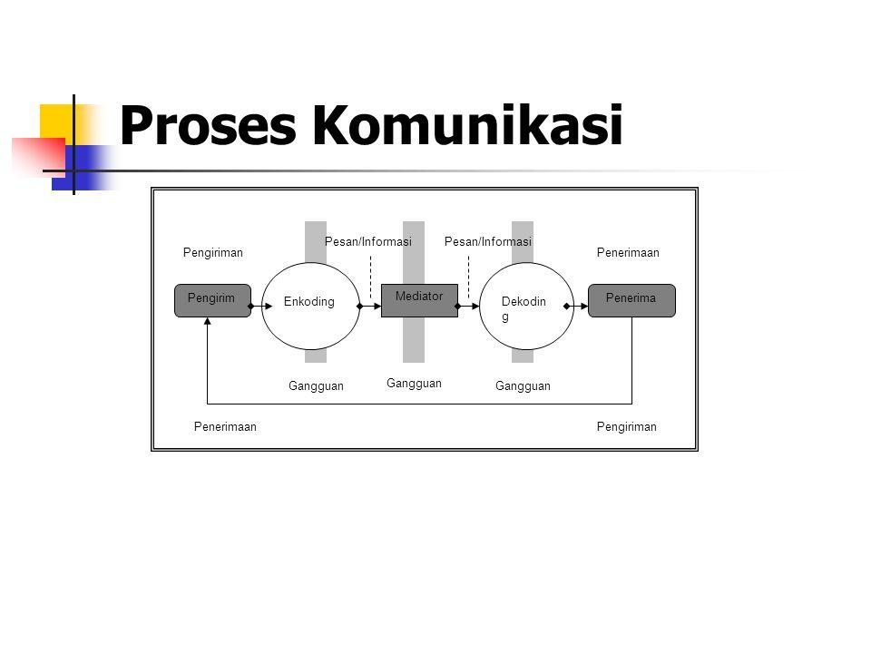 Proses Komunikasi Pesan/Informasi Pesan/Informasi Pengiriman