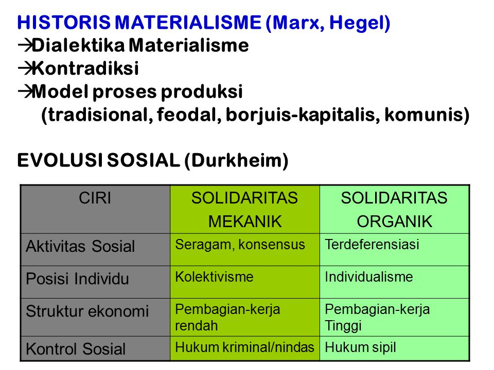 HISTORIS MATERIALISME (Marx, Hegel) Dialektika Materialisme