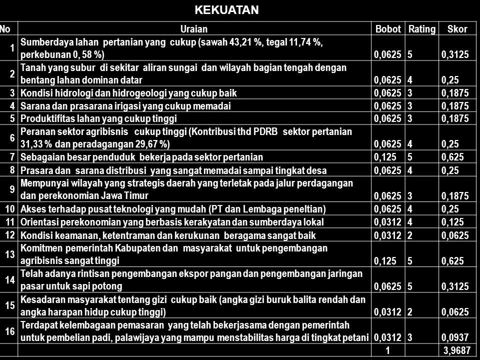 KEKUATAN No Uraian Bobot Rating Skor 1