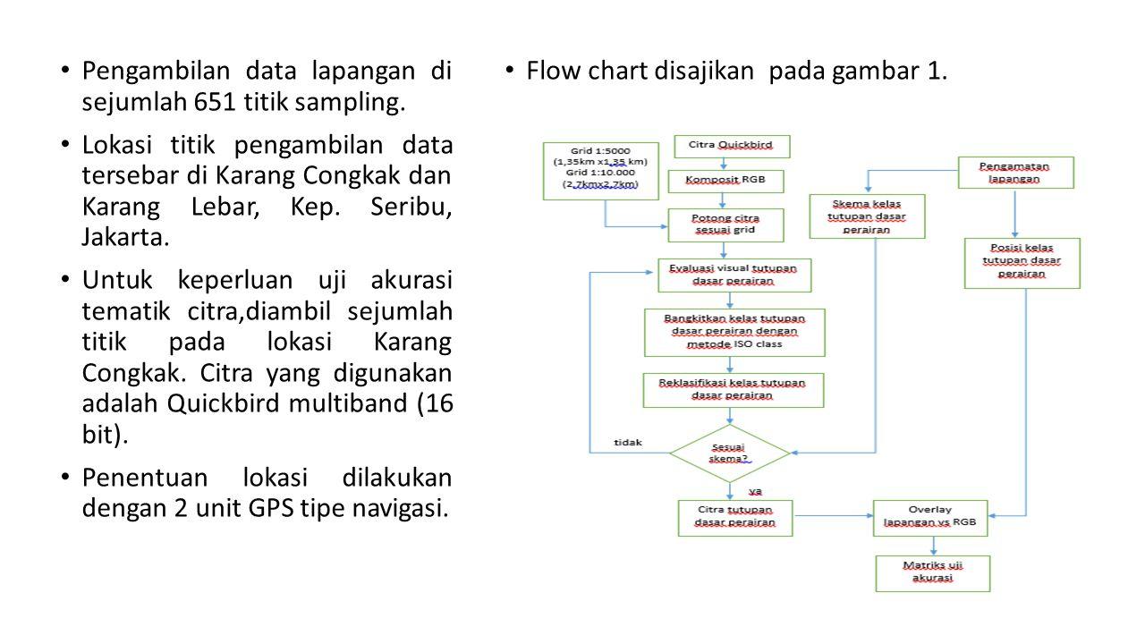 Pengambilan data lapangan di sejumlah 651 titik sampling.
