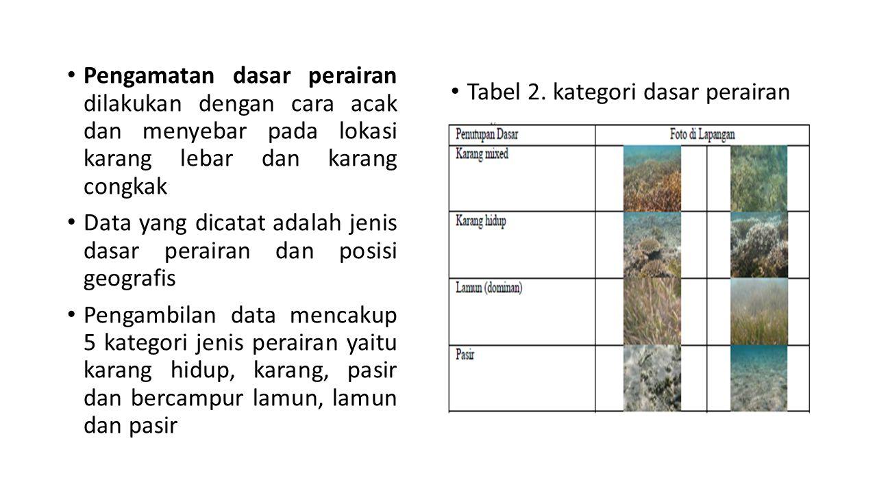 Pengamatan dasar perairan dilakukan dengan cara acak dan menyebar pada lokasi karang lebar dan karang congkak