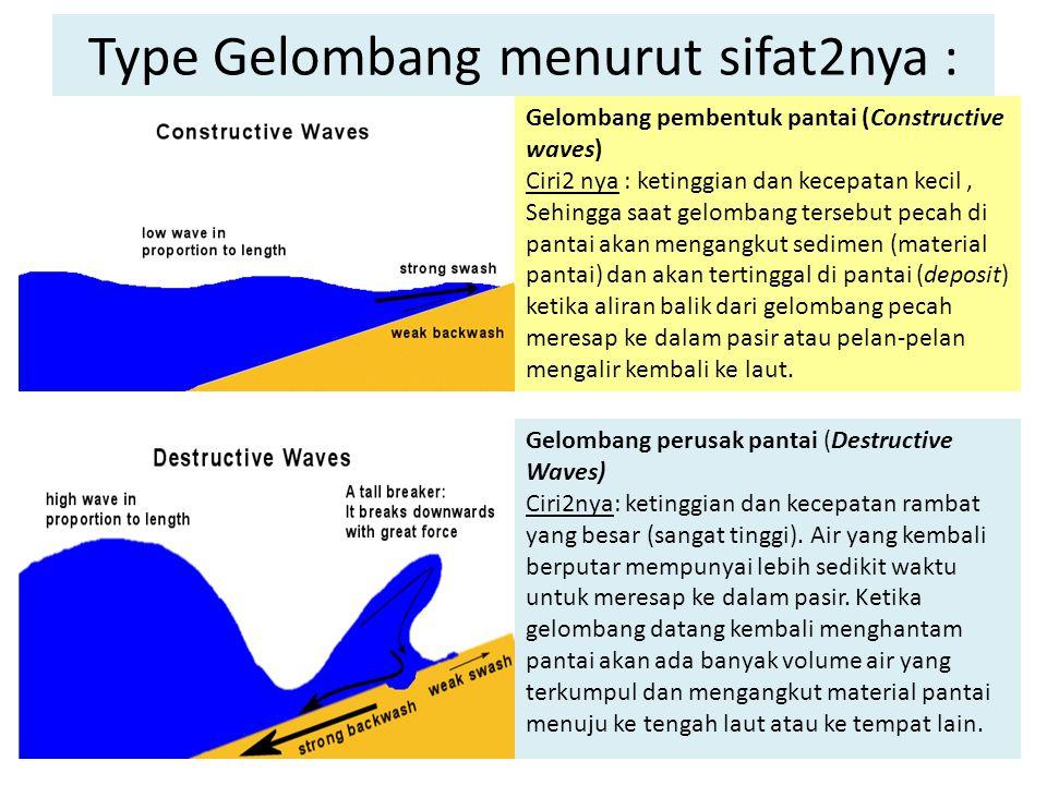 Type Gelombang menurut sifat2nya :