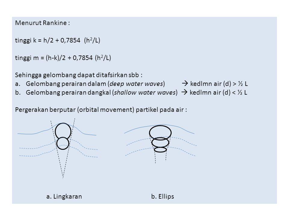 Menurut Rankine : tinggi k = h/2 + 0,7854 (h2/L) tinggi m = (h-k)/2 + 0,7854 (h2/L) Sehingga gelombang dapat ditafsirkan sbb :