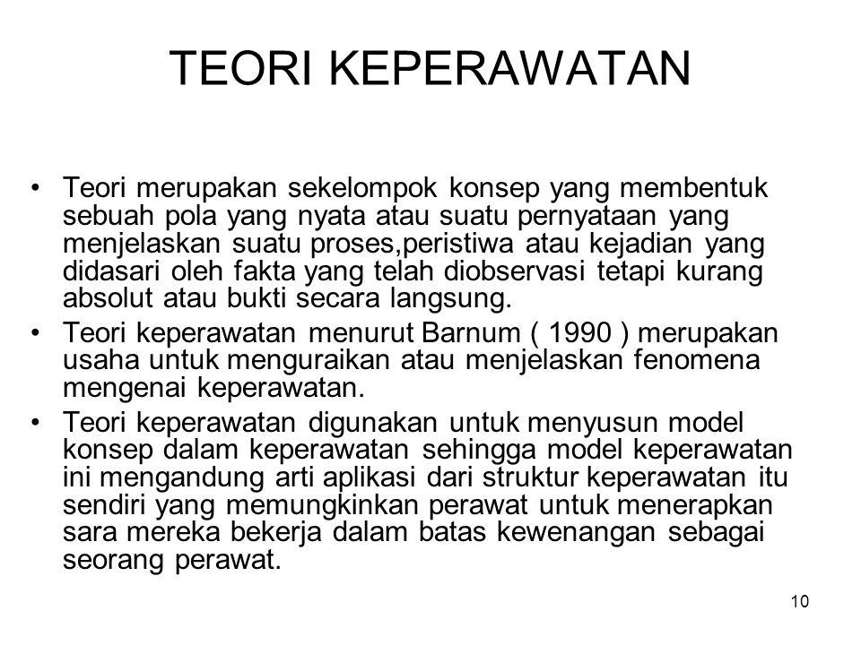 TEORI KEPERAWATAN