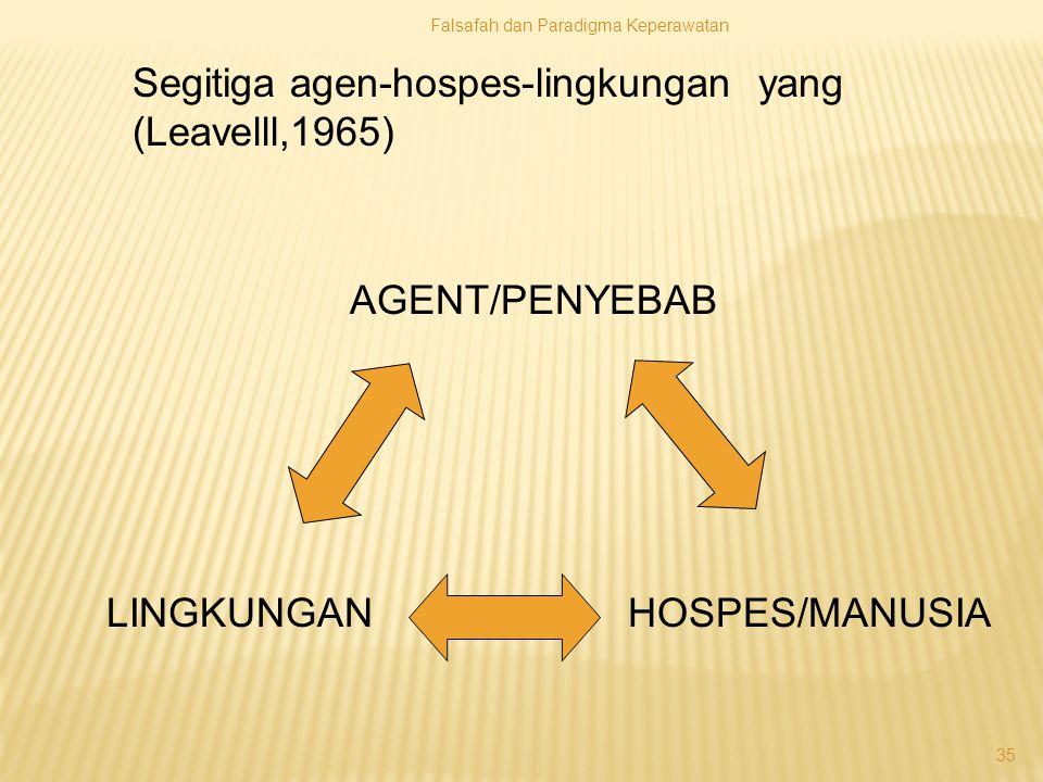 Segitiga agen-hospes-lingkungan yang (Leavelll,1965)