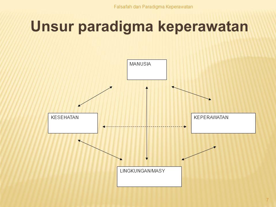 Unsur paradigma keperawatan