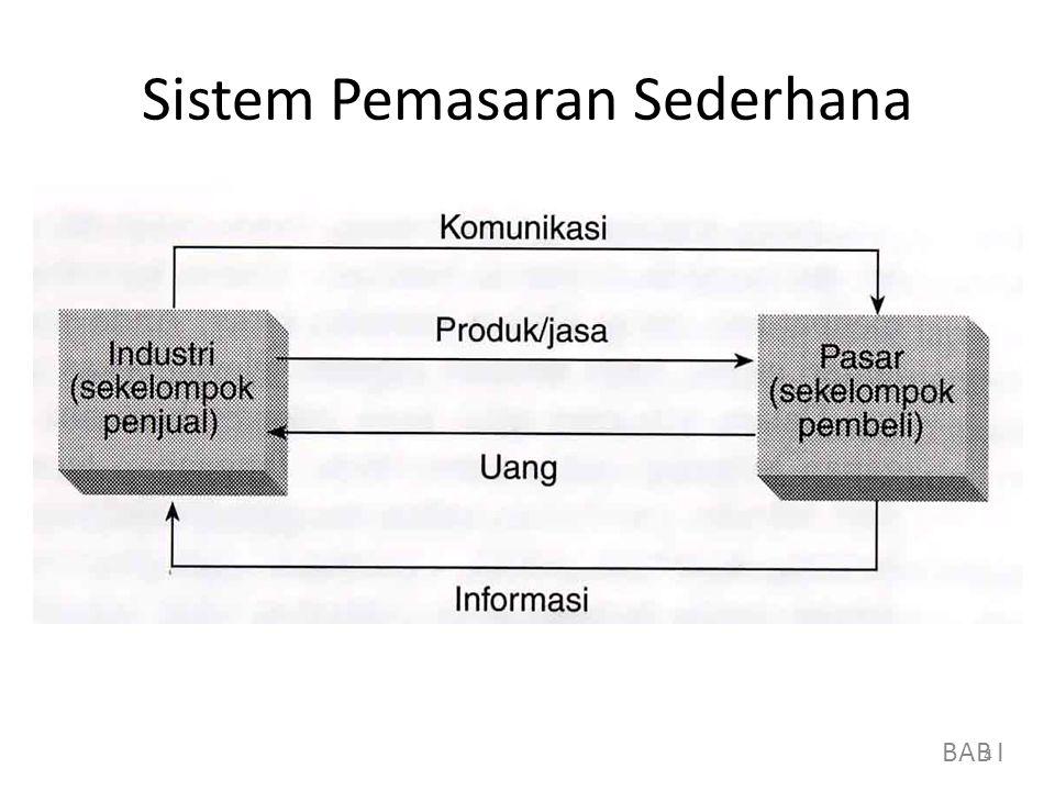Sistem Pemasaran Sederhana