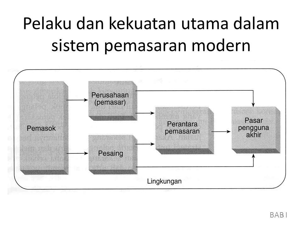 Pelaku dan kekuatan utama dalam sistem pemasaran modern