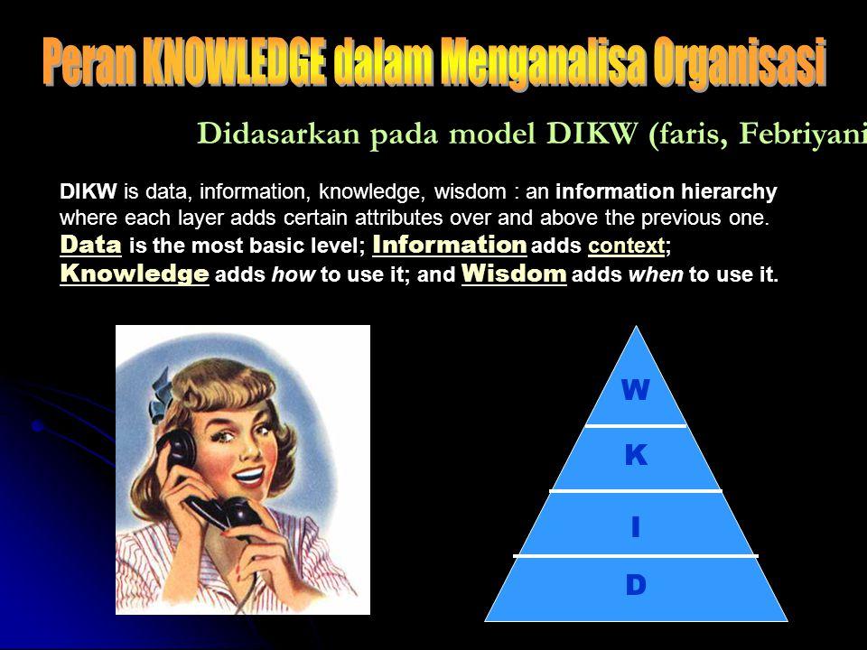 Peran KNOWLEDGE dalam Menganalisa Organisasi