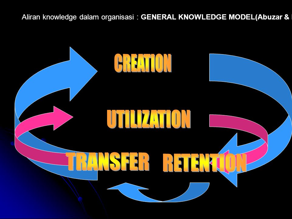 CREATION UTILIZATION TRANSFER RETENTION