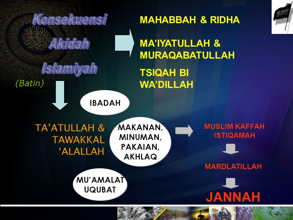 MUSLIM KAFFAH ISTIQAMAH