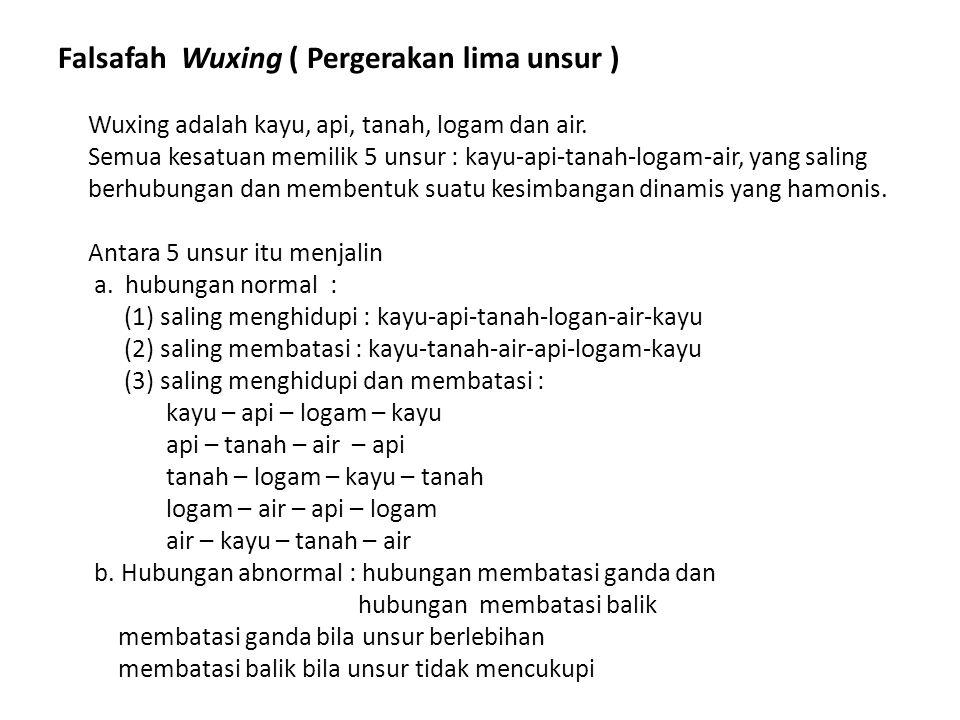 Falsafah Wuxing ( Pergerakan lima unsur )