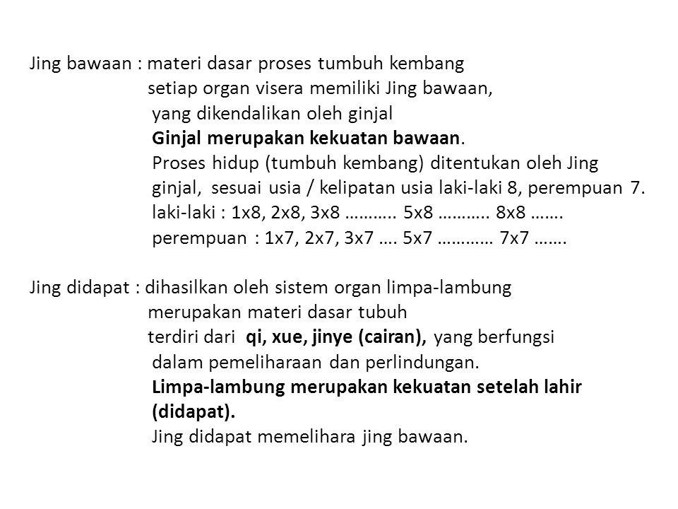 Jing bawaan : materi dasar proses tumbuh kembang setiap organ visera memiliki Jing bawaan, yang dikendalikan oleh ginjal Ginjal merupakan kekuatan bawaan.