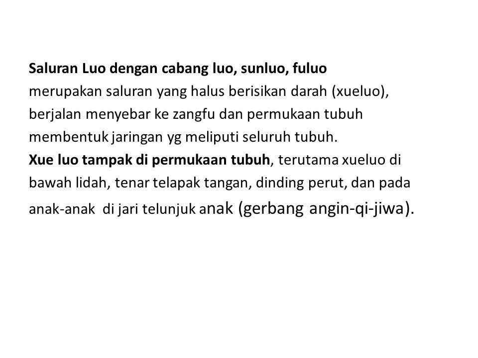 Saluran Luo dengan cabang luo, sunluo, fuluo