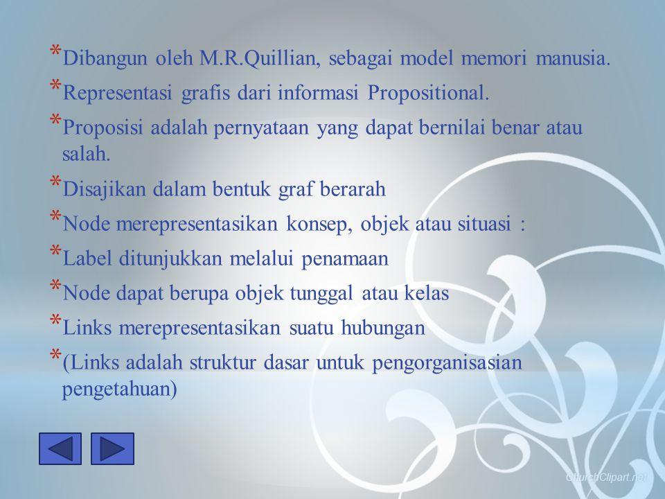 Dibangun oleh M.R.Quillian, sebagai model memori manusia.