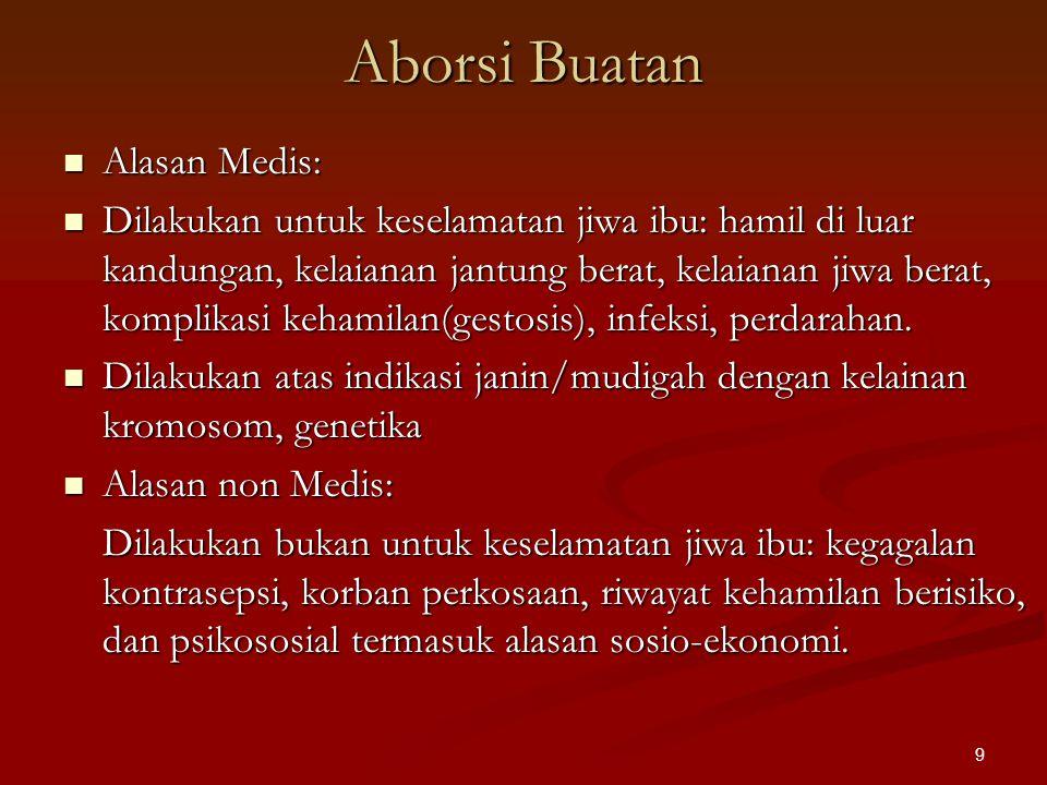 Aborsi Buatan Alasan Medis:
