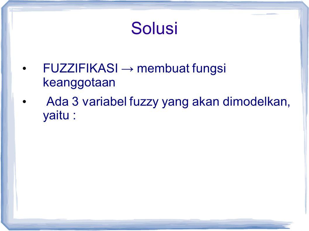 Solusi FUZZIFIKASI → membuat fungsi keanggotaan
