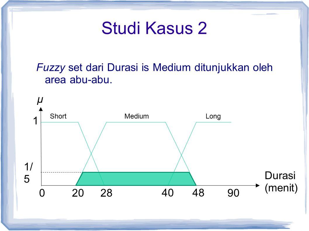 Studi Kasus 2 Fuzzy set dari Durasi is Medium ditunjukkan oleh area abu-abu. µ. Short. Medium. Long.
