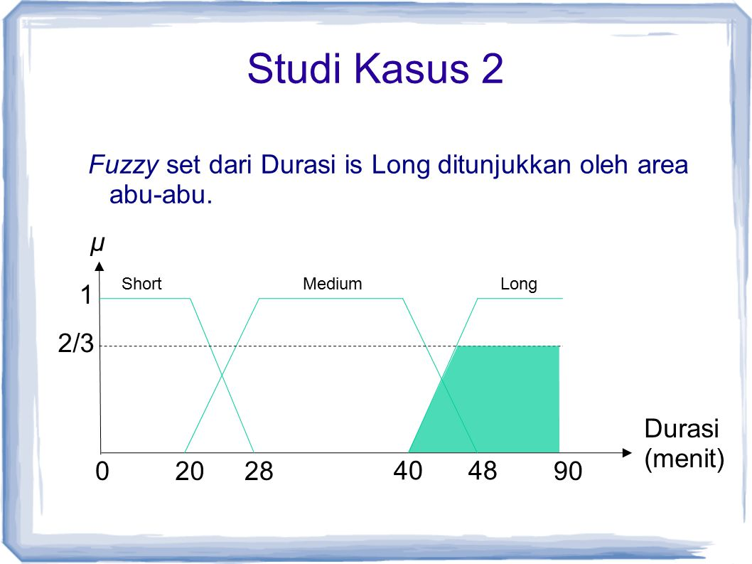 Studi Kasus 2 Fuzzy set dari Durasi is Long ditunjukkan oleh area abu-abu. µ. Short. Medium. Long.