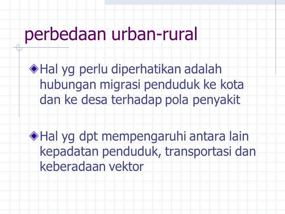 perbedaan urban-rural