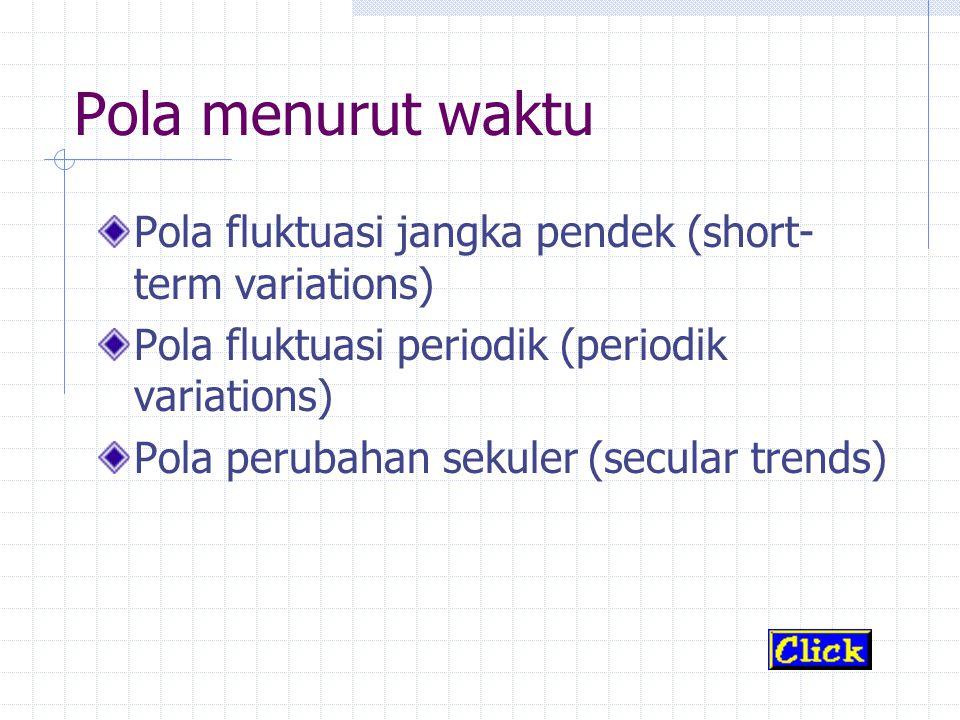 Pola menurut waktu Pola fluktuasi jangka pendek (short-term variations) Pola fluktuasi periodik (periodik variations)