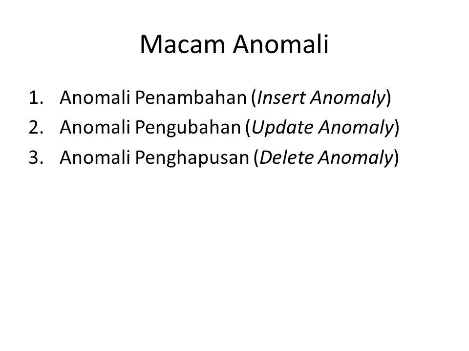 Macam Anomali Anomali Penambahan (Insert Anomaly)