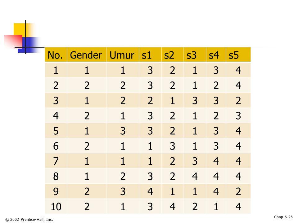 No. Gender Umur s1 s2 s3 s4 s5 1 3 2 4 5 6 7 8 9 10 © 2002 Prentice-Hall, Inc.