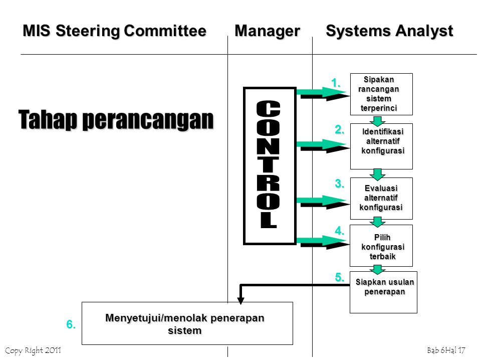 Tahap perancangan MIS Steering Committee Manager Systems Analyst 1. 2.