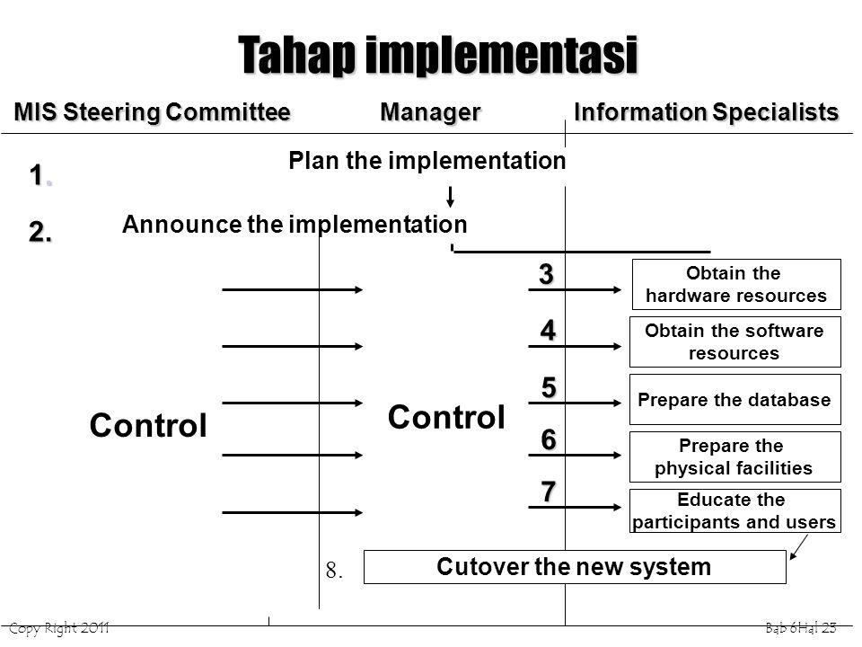 Tahap implementasi Control Control 1. 2. 3 4 5 6 7