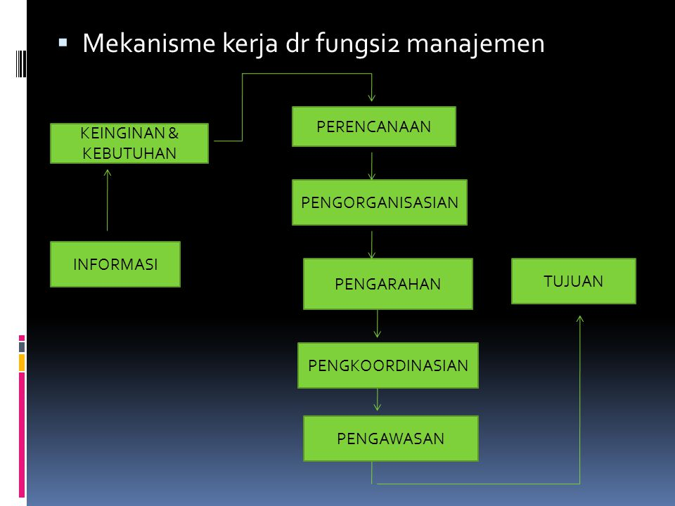 Mekanisme kerja dr fungsi2 manajemen