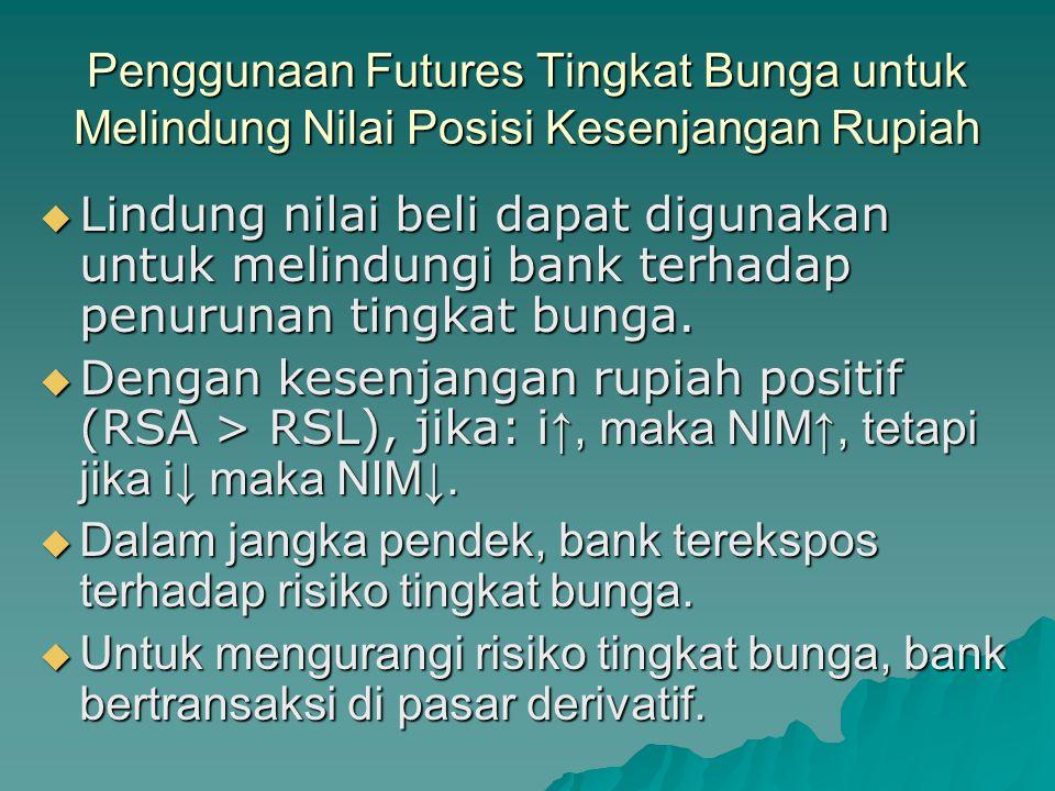 Penggunaan Futures Tingkat Bunga untuk Melindung Nilai Posisi Kesenjangan Rupiah