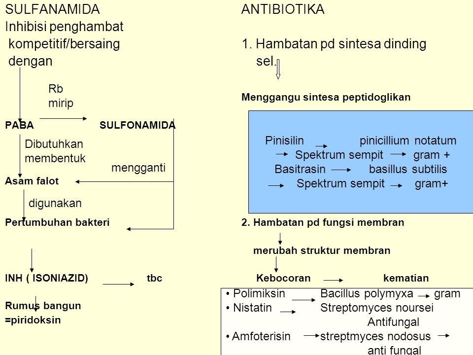 SULFANAMIDA ANTIBIOTIKA Inhibisi penghambat