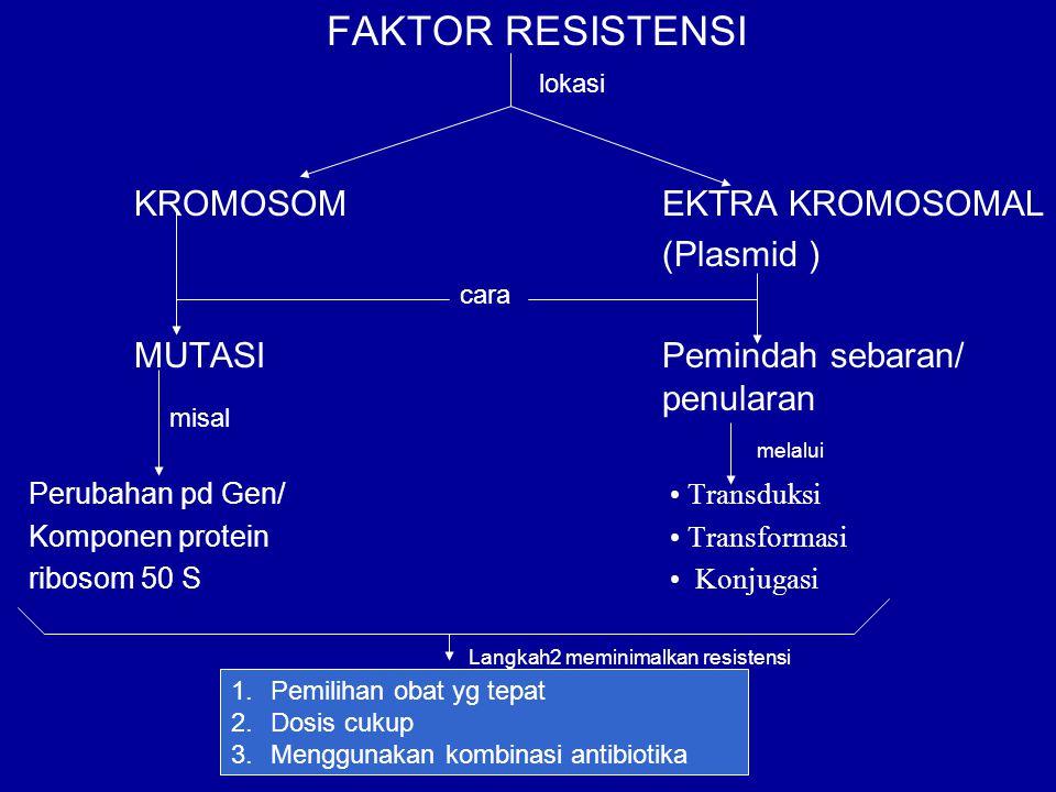 FAKTOR RESISTENSI KROMOSOM EKTRA KROMOSOMAL (Plasmid )