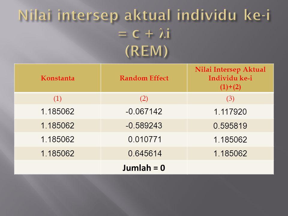 Nilai intersep aktual individu ke-i = c + λi (REM)