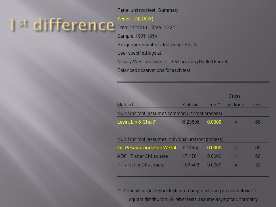 1st difference Panel unit root test: Summary Series: D(LOGY)