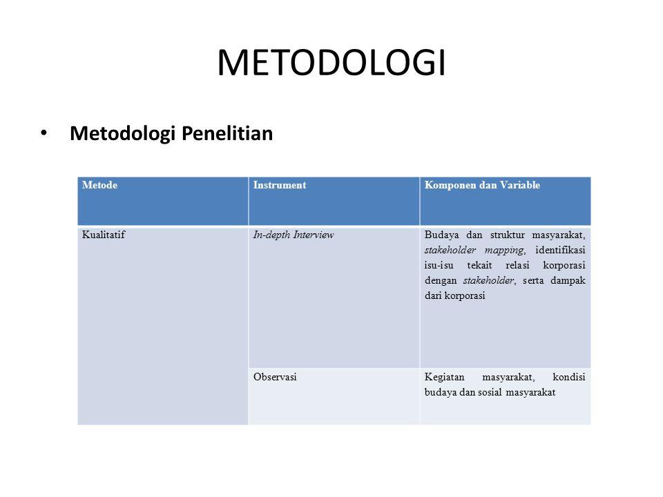 METODOLOGI Metodologi Penelitian Metode Instrument