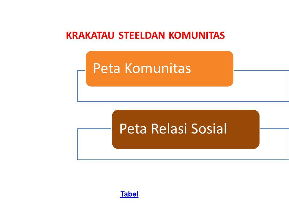 KRAKATAU STEELDAN KOMUNITAS