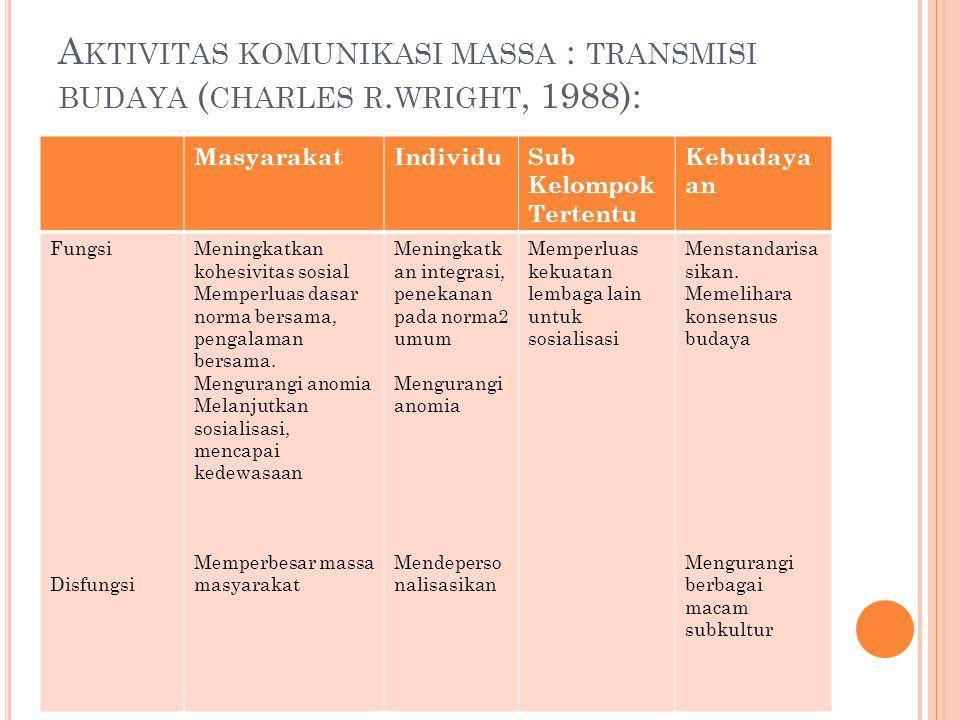 Aktivitas komunikasi massa : transmisi budaya (charles r