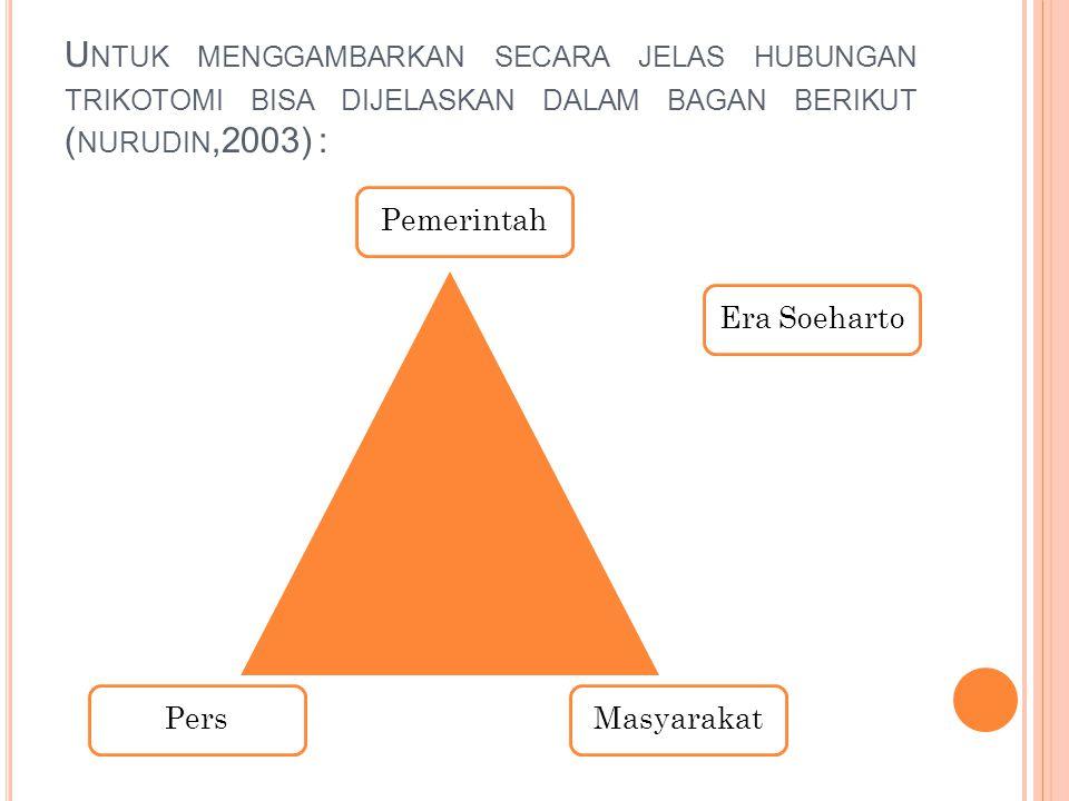Untuk menggambarkan secara jelas hubungan trikotomi bisa dijelaskan dalam bagan berikut (nurudin,2003) :