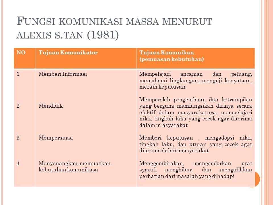 Fungsi komunikasi massa menurut alexis s.tan (1981)