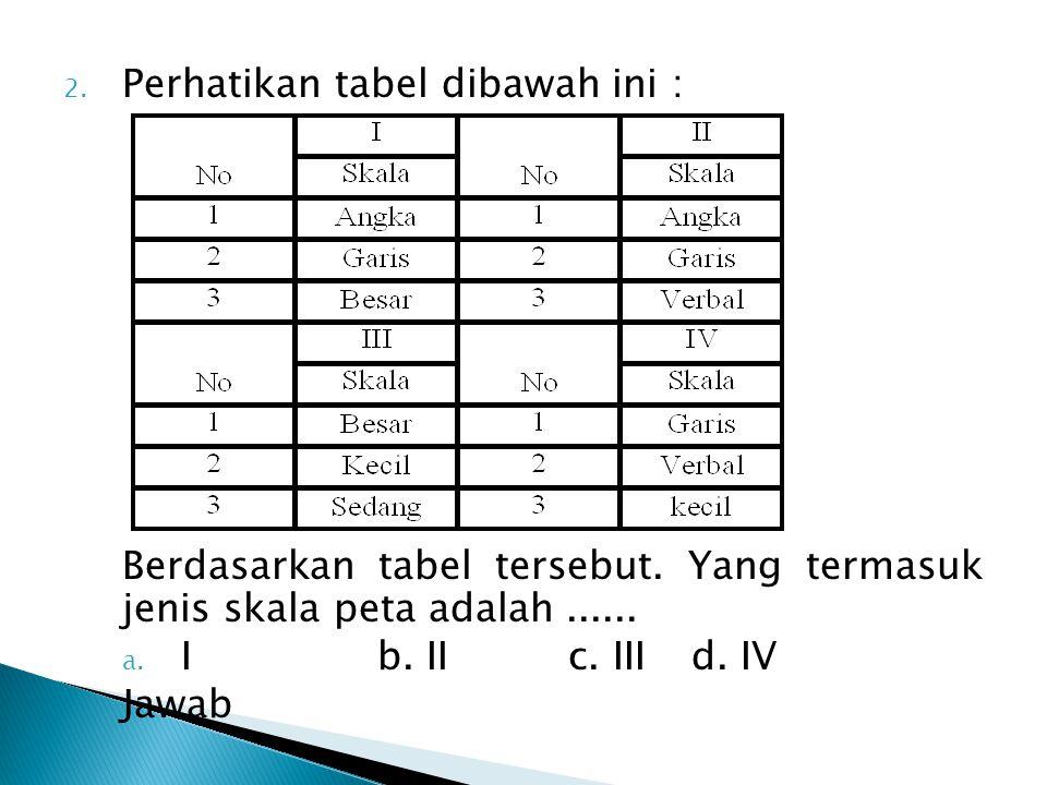 Perhatikan tabel dibawah ini :