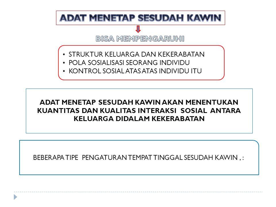 ADAT MENETAP SESUDAH KAWIN