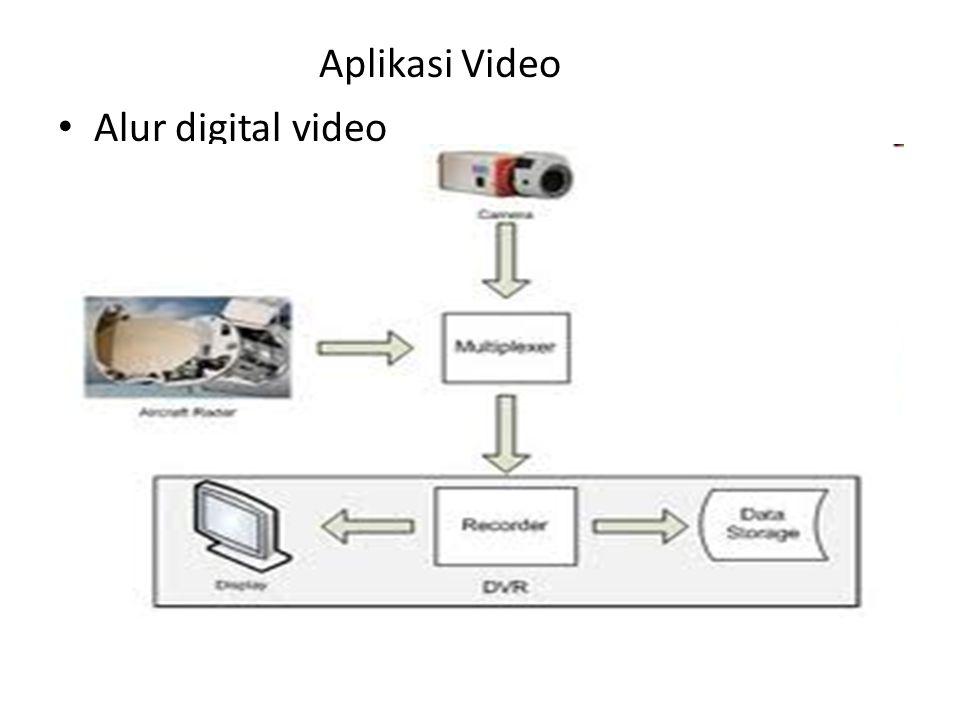 Aplikasi Video Alur digital video