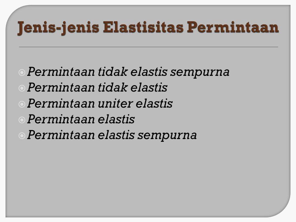 Jenis-jenis Elastisitas Permintaan