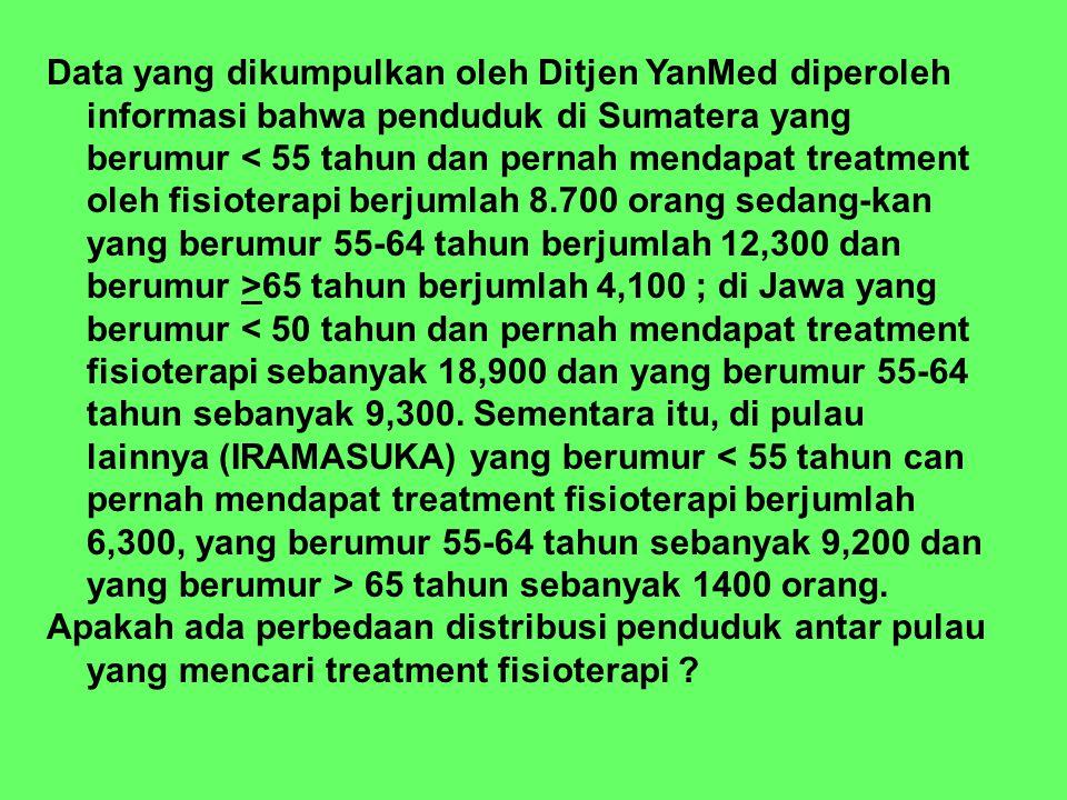 Data yang dikumpulkan oleh Ditjen YanMed diperoleh informasi bahwa penduduk di Sumatera yang berumur < 55 tahun dan pernah mendapat treatment oleh fisioterapi berjumlah 8.700 orang sedang-kan yang berumur 55-64 tahun berjumlah 12,300 dan berumur >65 tahun berjumlah 4,100 ; di Jawa yang berumur < 50 tahun dan pernah mendapat treatment fisioterapi sebanyak 18,900 dan yang berumur 55-64 tahun sebanyak 9,300. Sementara itu, di pulau lainnya (IRAMASUKA) yang berumur < 55 tahun can pernah mendapat treatment fisioterapi berjumlah 6,300, yang berumur 55-64 tahun sebanyak 9,200 dan yang berumur > 65 tahun sebanyak 1400 orang.
