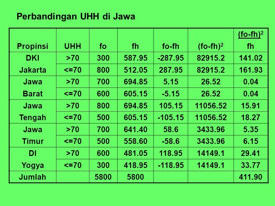 Perbandingan UHH di Jawa